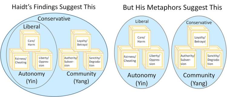 Haidt's Findings and Metaphors Suggest Different Things
