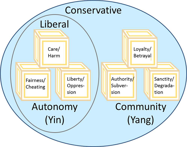 Figure 1. Venn Diagram of Liberal and Conservative Moral Foundations