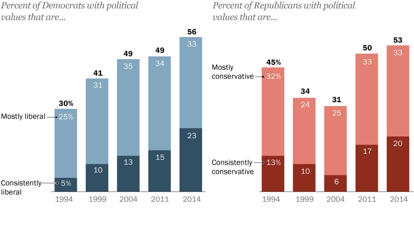 """Republican """"Extremism"""" 