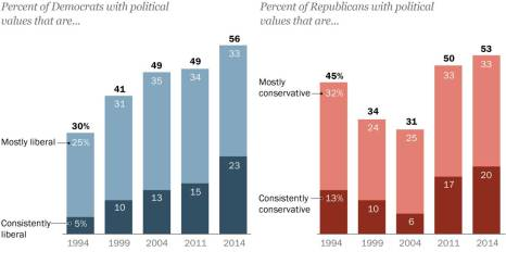 Pew Polarization Bar Graph 1994-2014