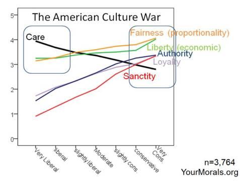 Haidt Graph