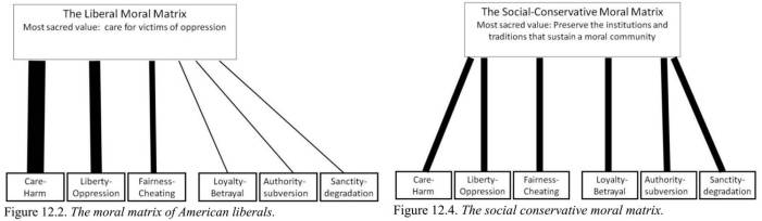 Liberal and Conservative Moral Matrices
