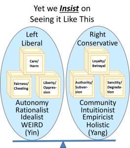 Presumed Venn Diagram of Ideologies