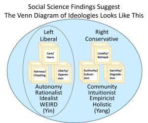 Evidence-Based Venn Diagram of Ideologies