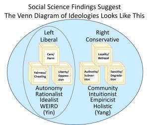 Evidence-Based Venn Diagram of Ideologies