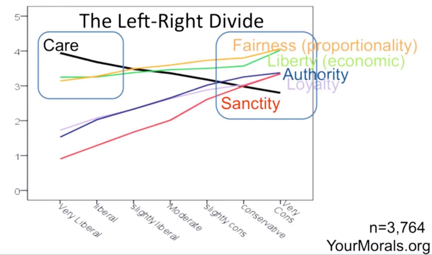 On the degradation of liberalism
